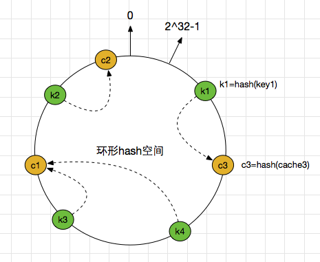 cache_object_hash_ring